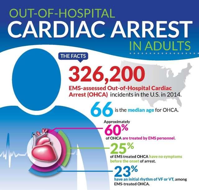 OHCA Infographic